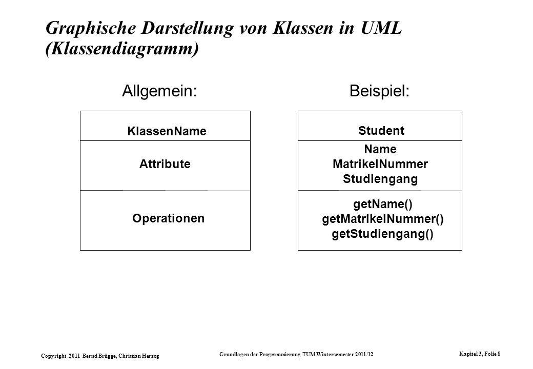 Graphische Darstellung von Klassen in UML (Klassendiagramm)