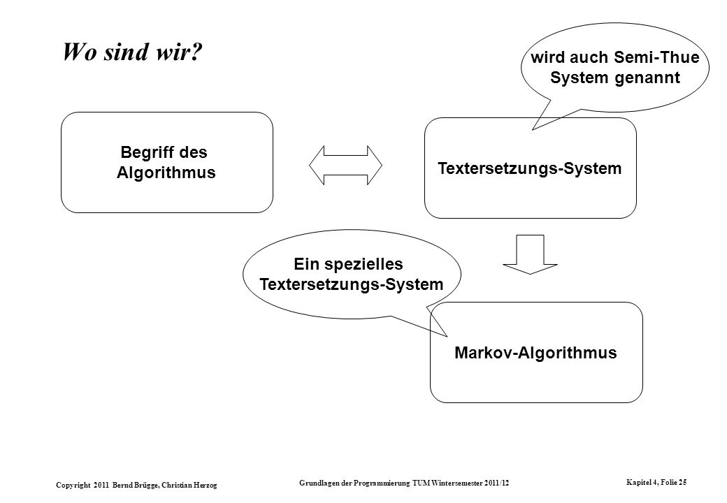 Textersetzungs-System Textersetzungs-System