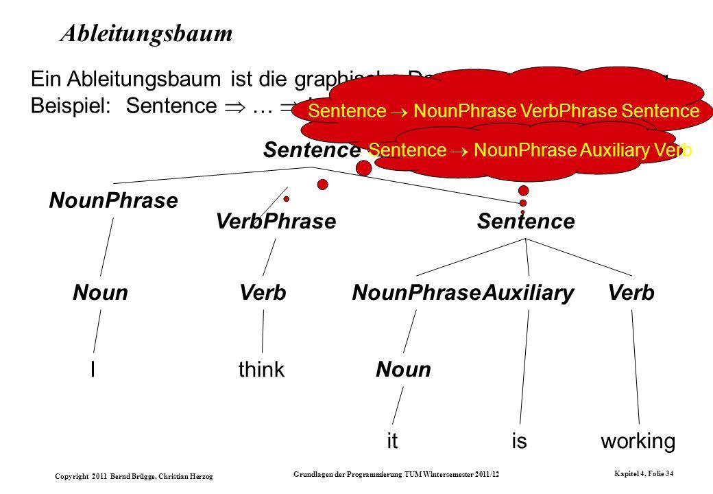 Ableitungsbaum Ein Ableitungsbaum ist die graphische Darstellung einer Ableitung. Beispiel: Sentence  …  I think it is working.
