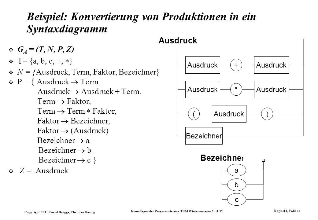 Beispiel: Konvertierung von Produktionen in ein Syntaxdiagramm