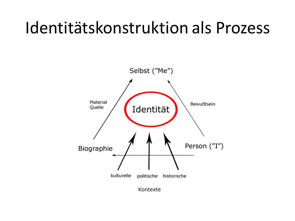Identitätskonstruktion als Prozess
