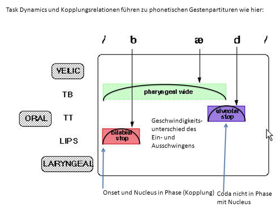 Task Dynamics und Kopplungsrelationen führen zu phonetischen Gestenpartituren wie hier:
