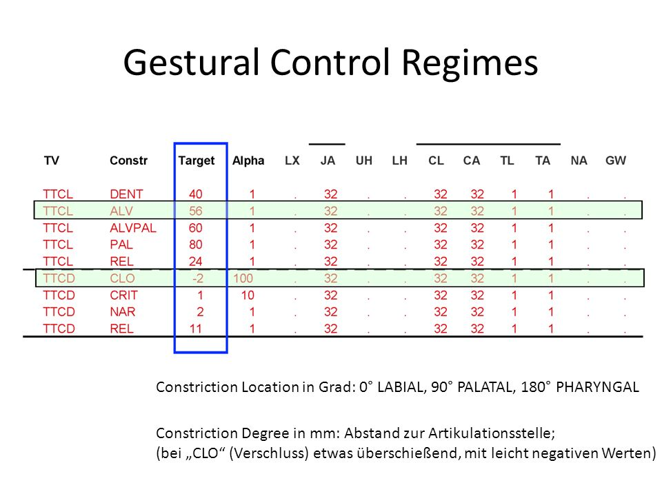 Gestural Control Regimes