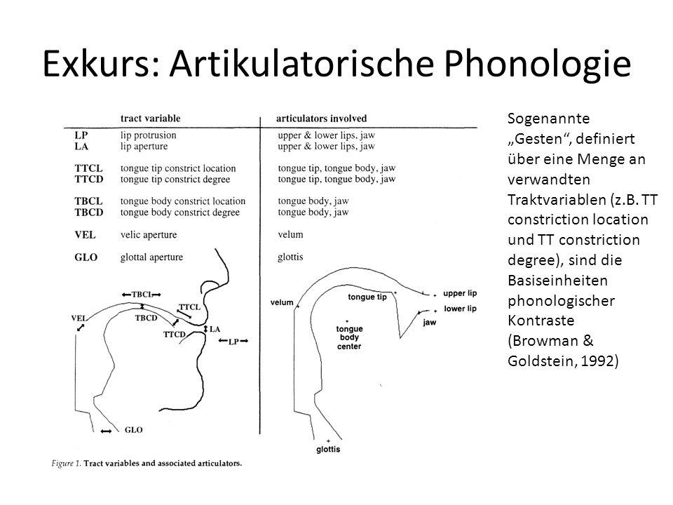 Exkurs: Artikulatorische Phonologie