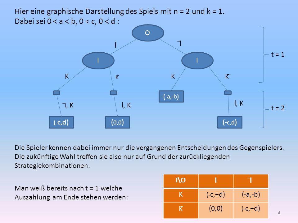 Hier eine graphische Darstellung des Spiels mit n = 2 und k = 1.