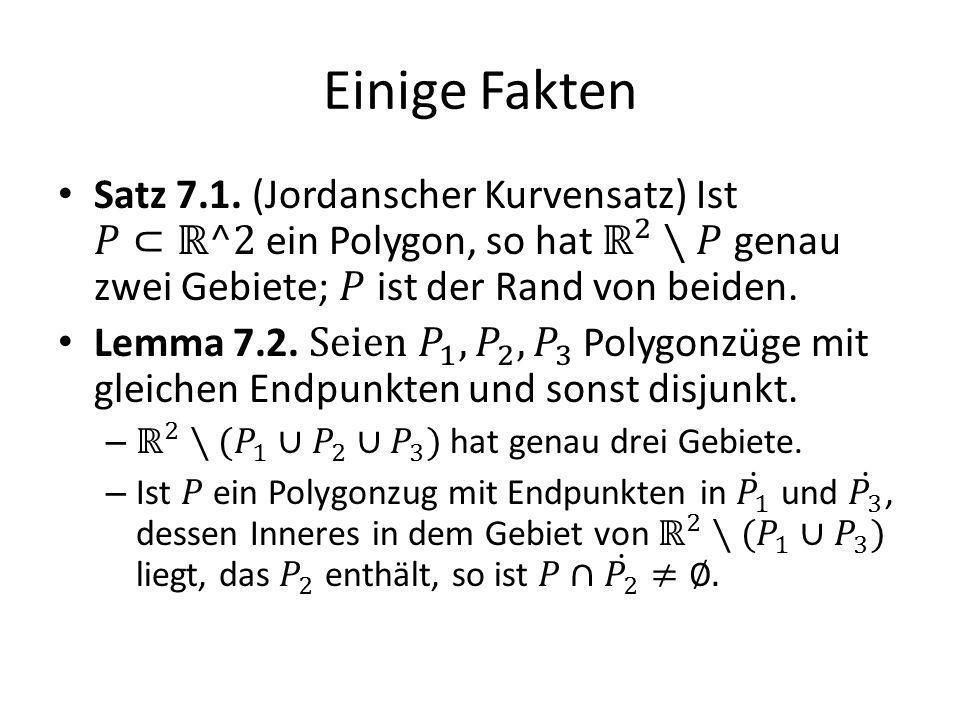 Einige Fakten Satz 7.1. (Jordanscher Kurvensatz) Ist 𝑃⊂ℝ^2 ein Polygon, so hat ℝ 2 ∖𝑃 genau zwei Gebiete; 𝑃 ist der Rand von beiden.