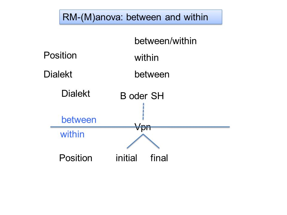 RM-(M)anova: between and within