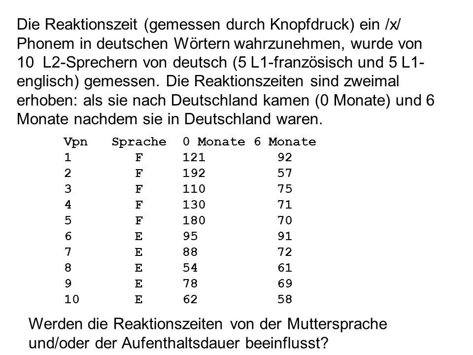 Die Reaktionszeit (gemessen durch Knopfdruck) ein /x/ Phonem in deutschen Wörtern wahrzunehmen, wurde von 10 L2-Sprechern von deutsch (5 L1-französisch und 5 L1-englisch) gemessen. Die Reaktionszeiten sind zweimal erhoben: als sie nach Deutschland kamen (0 Monate) und 6 Monate nachdem sie in Deutschland waren.