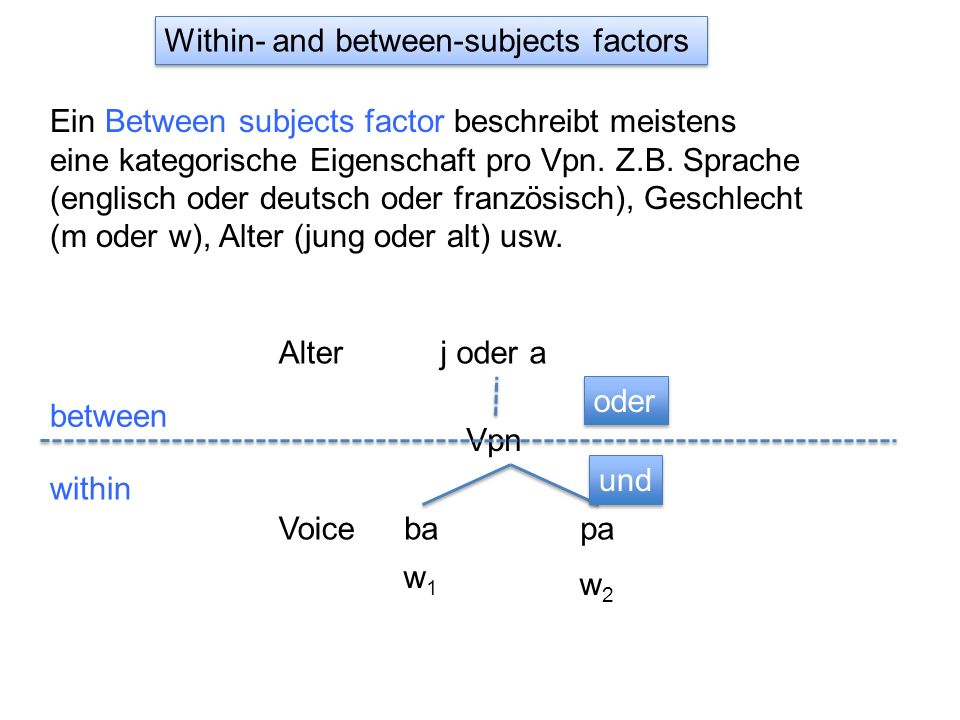 Within- and between-subjects factors