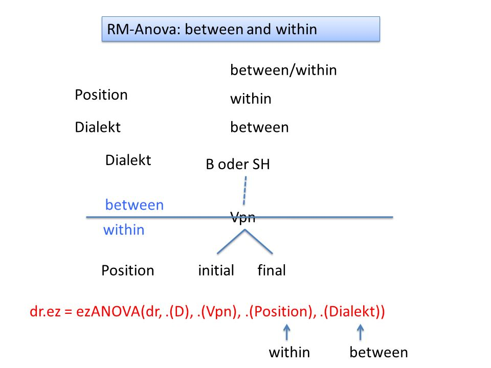 RM-Anova: between and within
