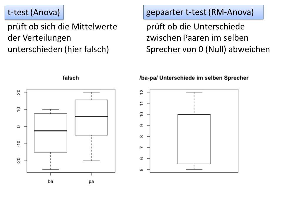 t-test (Anova) gepaarter t-test (RM-Anova) prüft ob sich die Mittelwerte der Verteilungen unterschieden (hier falsch)