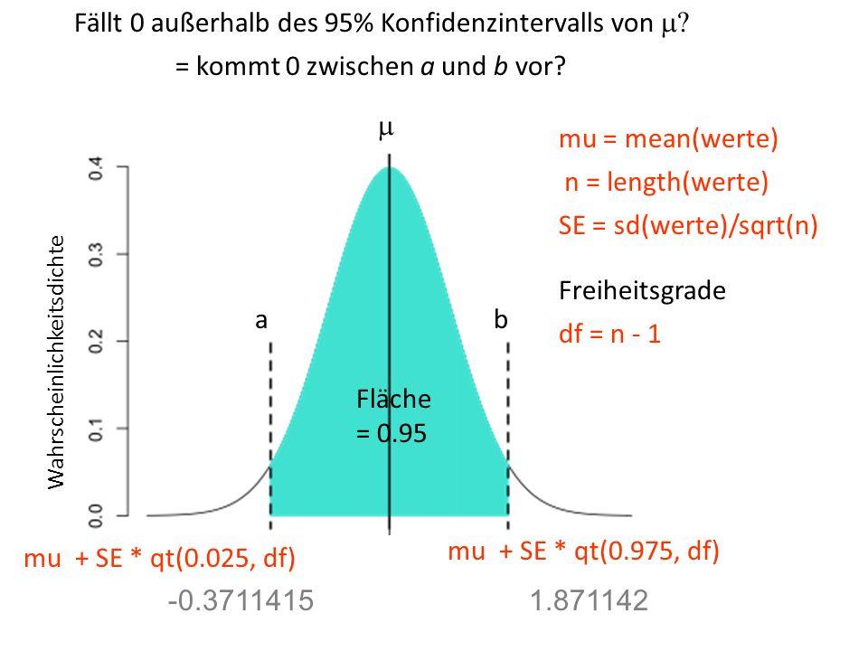 Fällt 0 außerhalb des 95% Konfidenzintervalls von m
