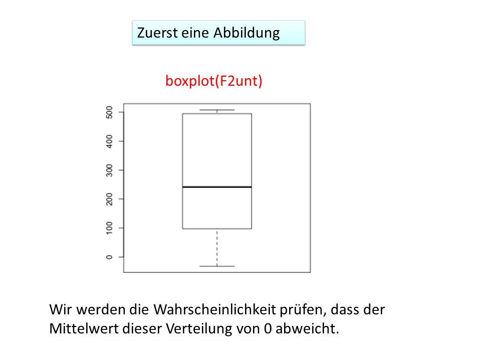 Zuerst eine Abbildung boxplot(F2unt) Wir werden die Wahrscheinlichkeit prüfen, dass der Mittelwert dieser Verteilung von 0 abweicht.