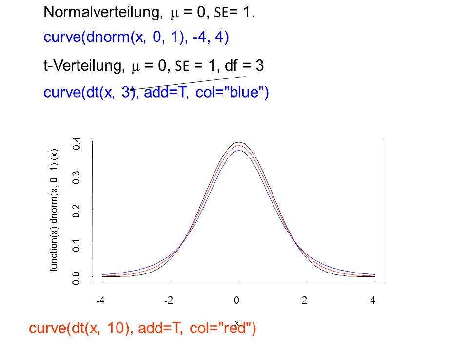 Normalverteilung, m = 0, SE= 1.