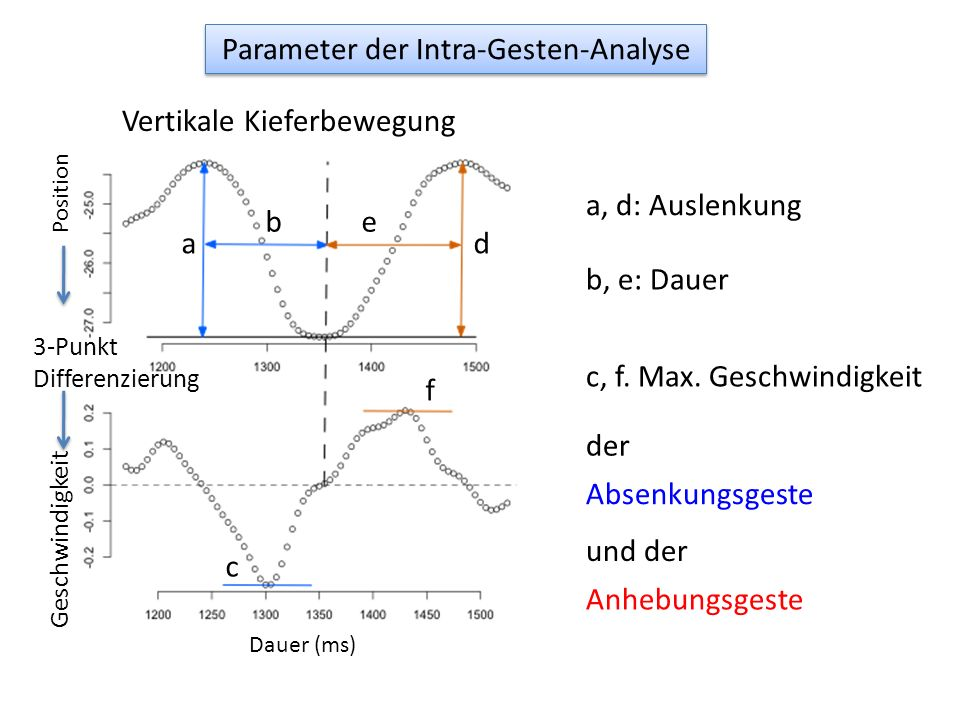 Parameter der Intra-Gesten-Analyse