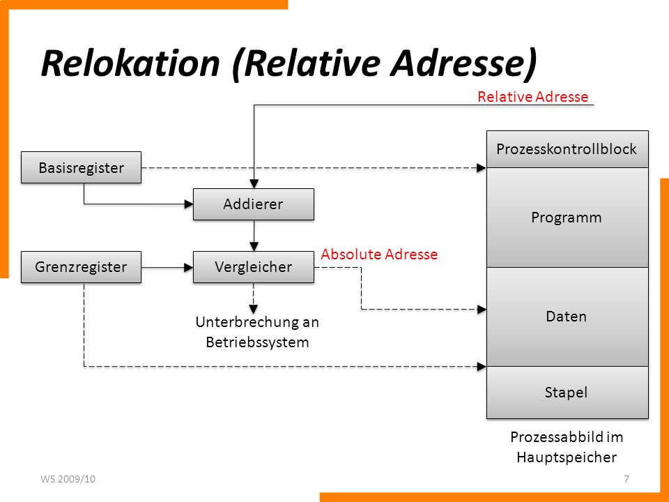 Relokation (Relative Adresse)