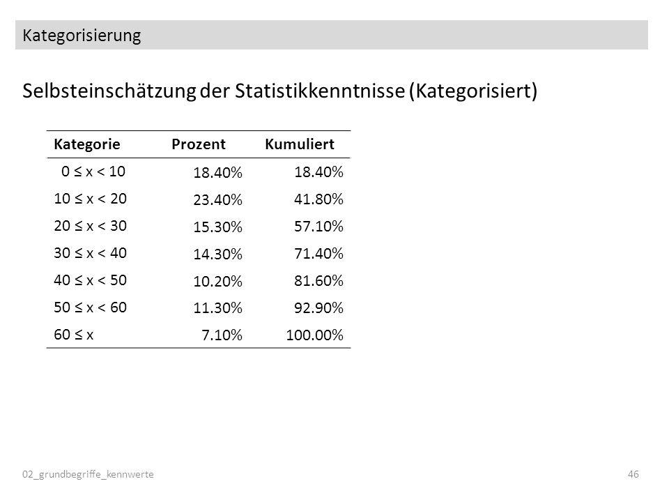 Selbsteinschätzung der Statistikkenntnisse (Kategorisiert)