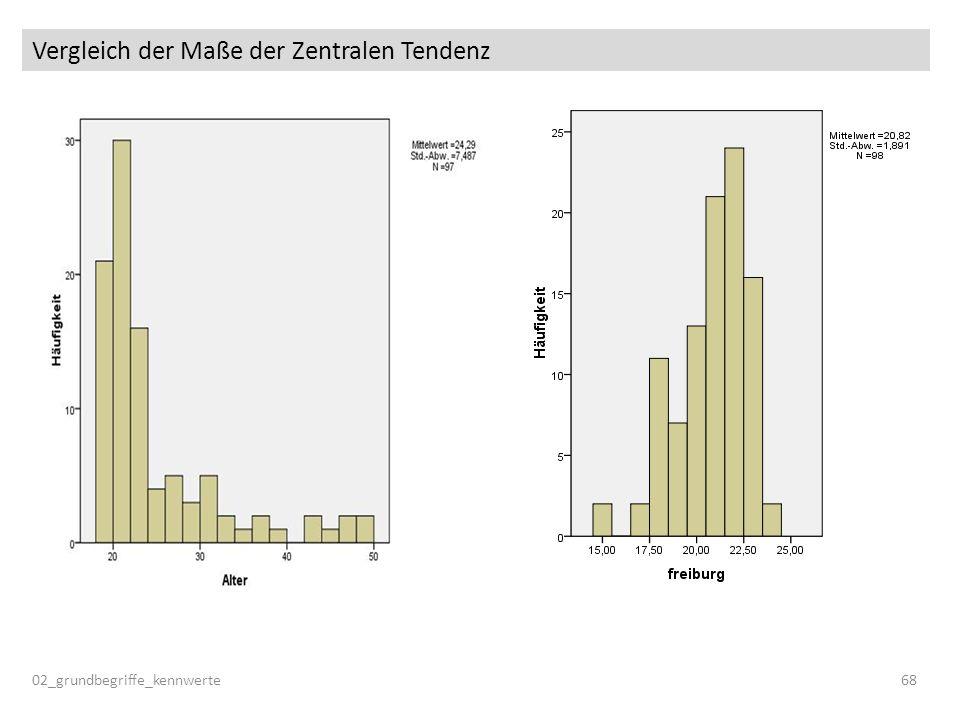 Vergleich der Maße der Zentralen Tendenz