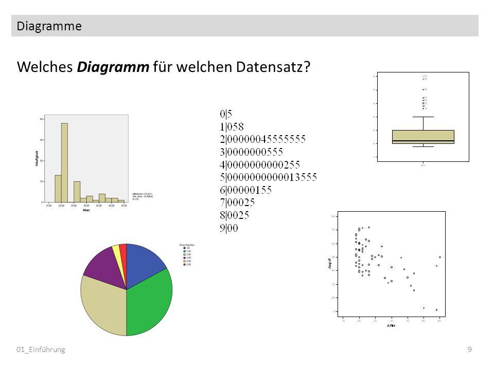 Welches Diagramm für welchen Datensatz