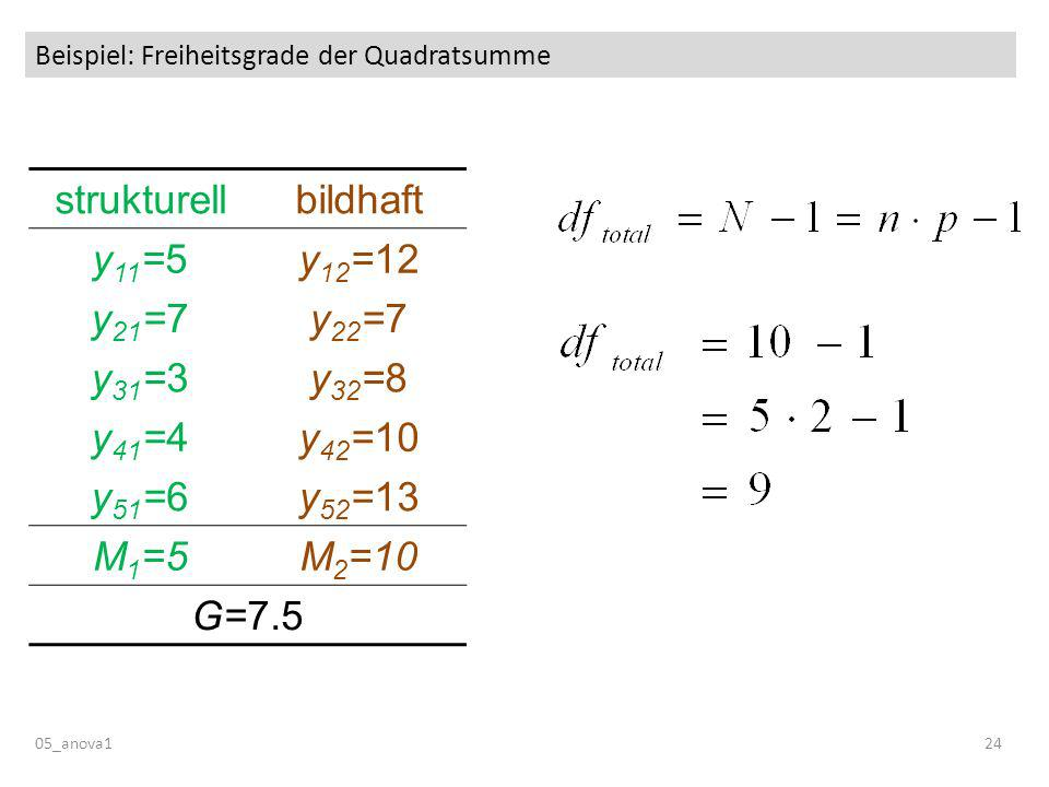 Beispiel: Freiheitsgrade der Quadratsumme
