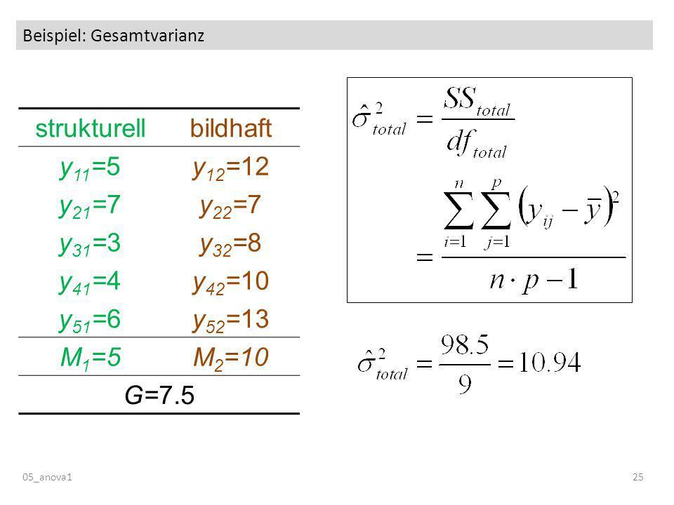 Beispiel: Gesamtvarianz