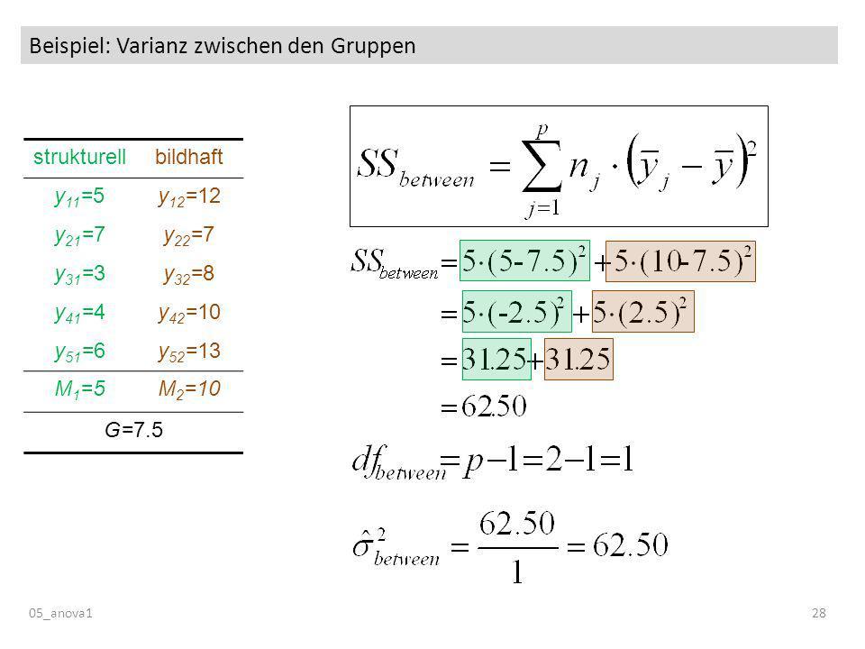 Beispiel: Varianz zwischen den Gruppen