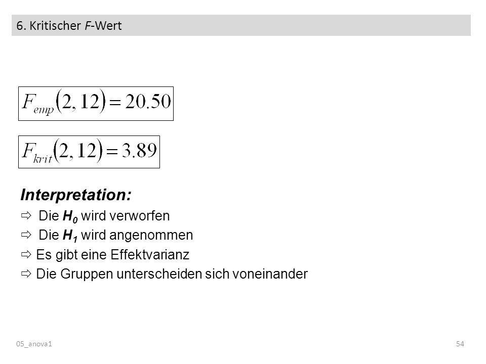 Interpretation: 6. Kritischer F-Wert Die H0 wird verworfen