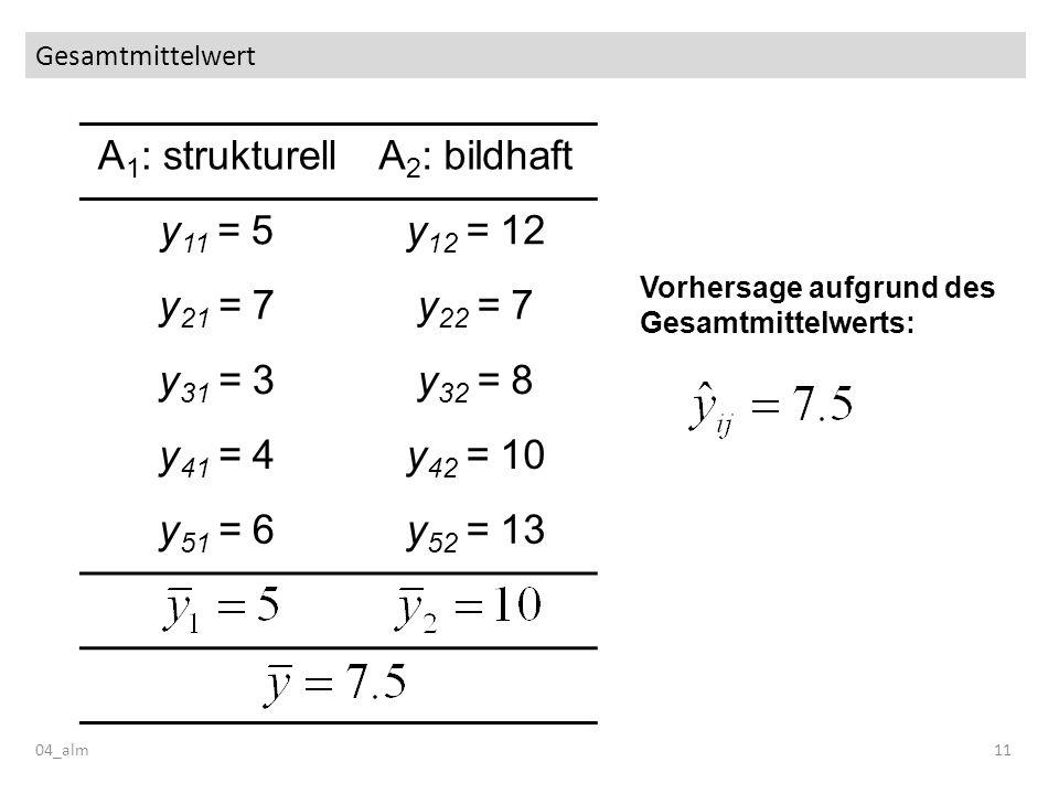 A1: strukturell A2: bildhaft y11 = 5 y12 = 12 y21 = 7 y22 = 7 y31 = 3