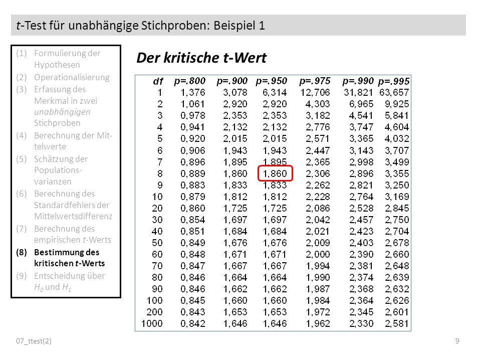 T test f r unabh ngige stichproben ppt herunterladen - Sd wert tabelle ...