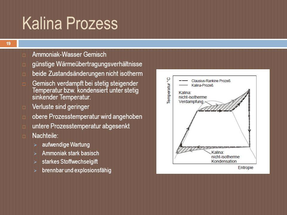 Kalina Prozess Ammoniak-Wasser Gemisch