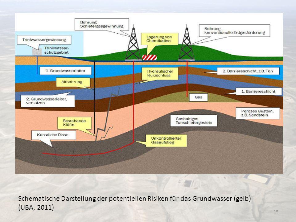 Schematische Darstellung der potentiellen Risiken für das Grundwasser (gelb) (UBA, 2011)