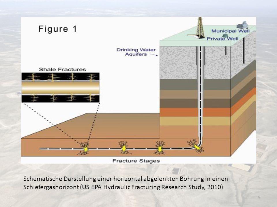 Schematische Darstellung einer horizontal abgelenkten Bohrung in einen Schiefergashorizont (US EPA Hydraulic Fracturing Research Study, 2010)