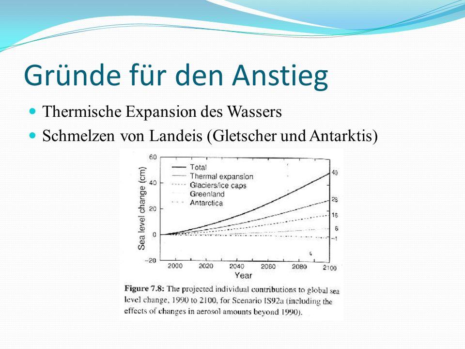 Gründe für den Anstieg Thermische Expansion des Wassers