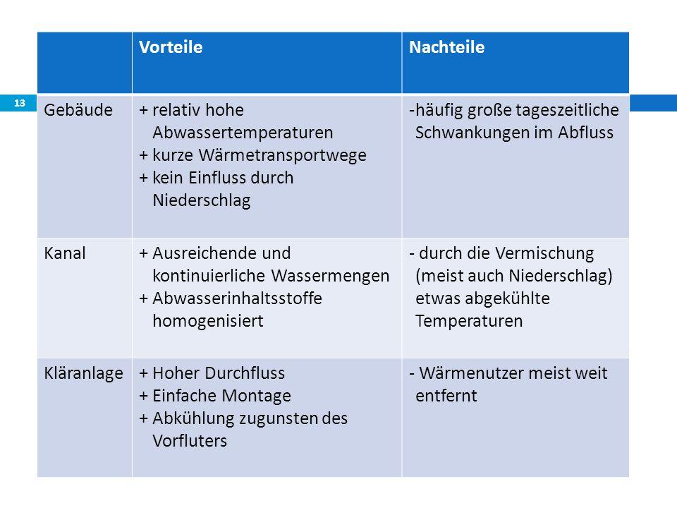 Vorteile Nachteile. Gebäude. + relativ hohe Abwassertemperaturen. + kurze Wärmetransportwege. + kein Einfluss durch Niederschlag.