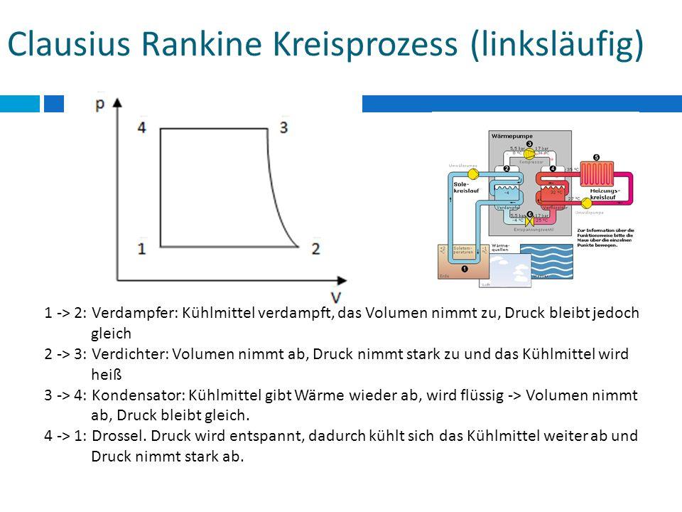 Clausius Rankine Kreisprozess (linksläufig)