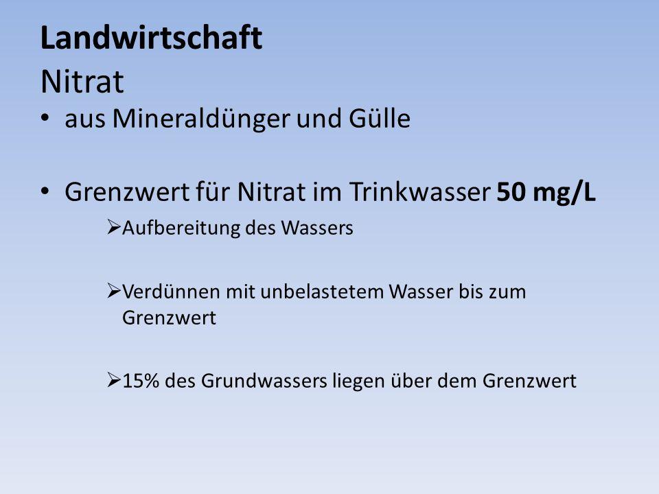 Landwirtschaft Nitrat