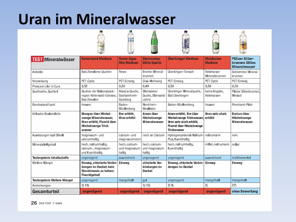 Uran im Mineralwasser