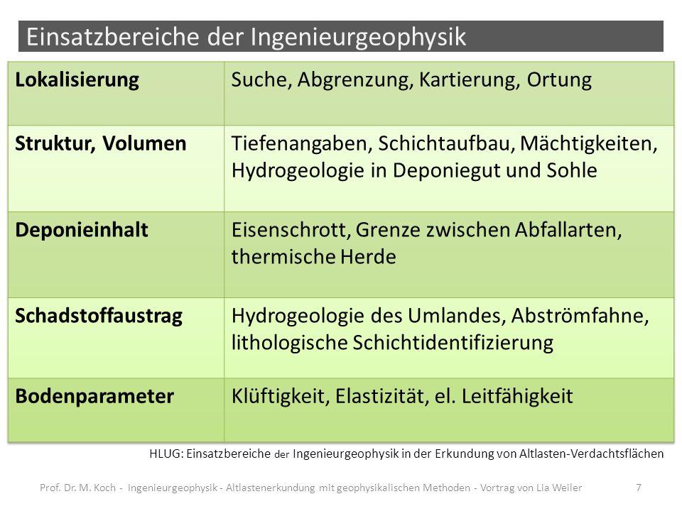 Einsatzbereiche der Ingenieurgeophysik