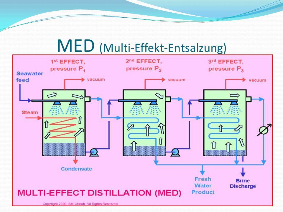 MED (Multi-Effekt-Entsalzung)