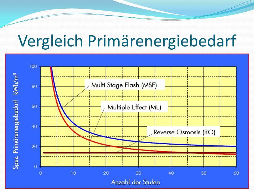 Vergleich Primärenergiebedarf
