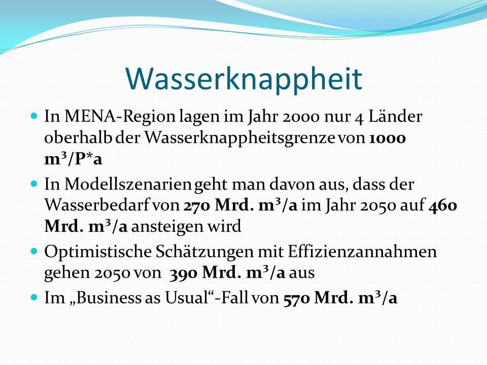 Wasserknappheit In MENA-Region lagen im Jahr 2000 nur 4 Länder oberhalb der Wasserknappheitsgrenze von 1000 m³/P*a.