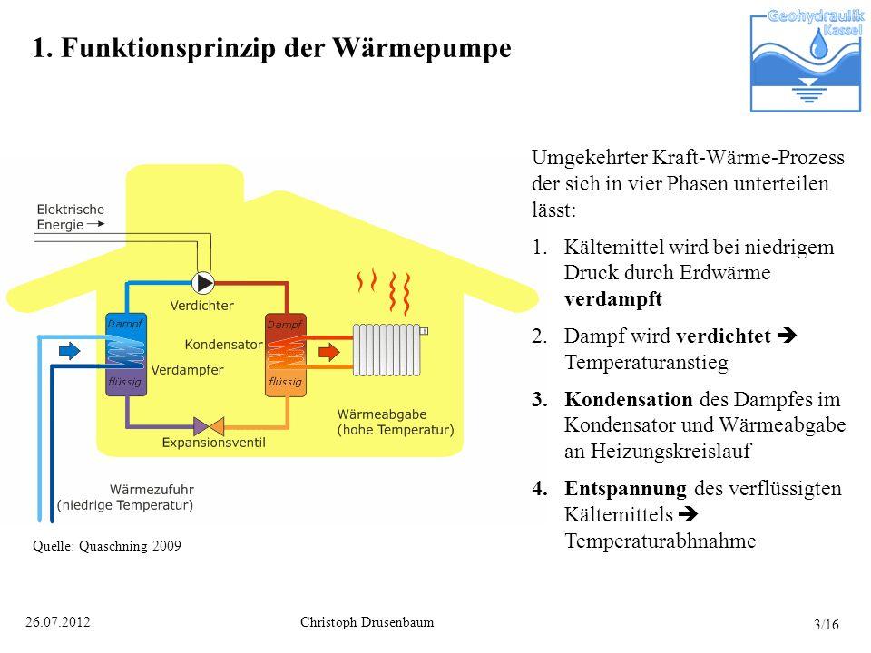 1. Funktionsprinzip der Wärmepumpe