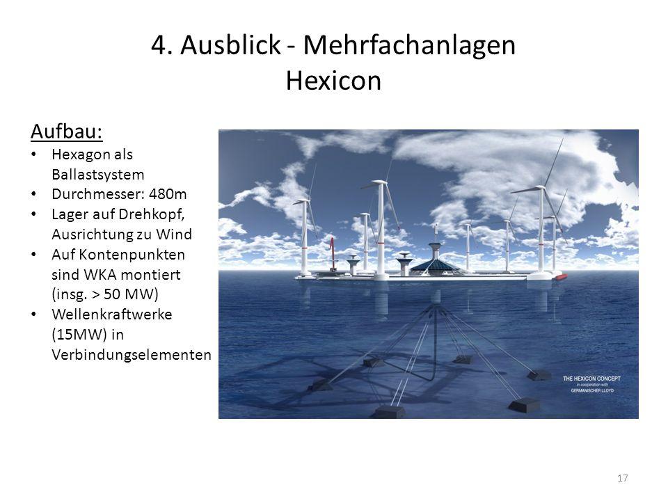 4. Ausblick - Mehrfachanlagen Hexicon