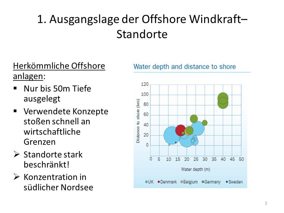 1. Ausgangslage der Offshore Windkraft–Standorte