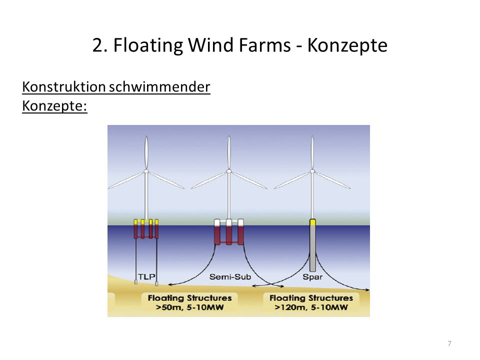 2. Floating Wind Farms - Konzepte