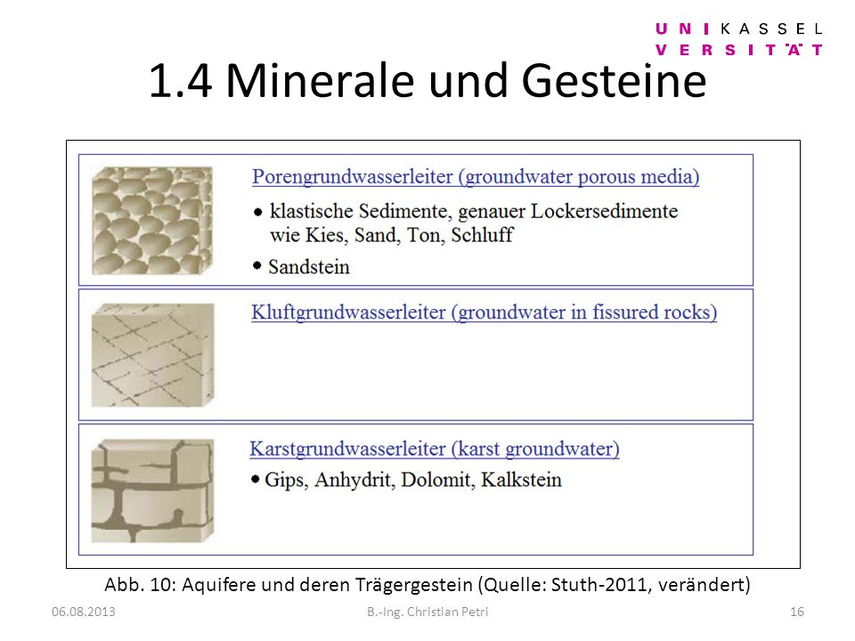1.4 Minerale und Gesteine Hydrogeologie. Abb. 10: Aquifere und deren Trägergestein (Quelle: Stuth-2011, verändert)