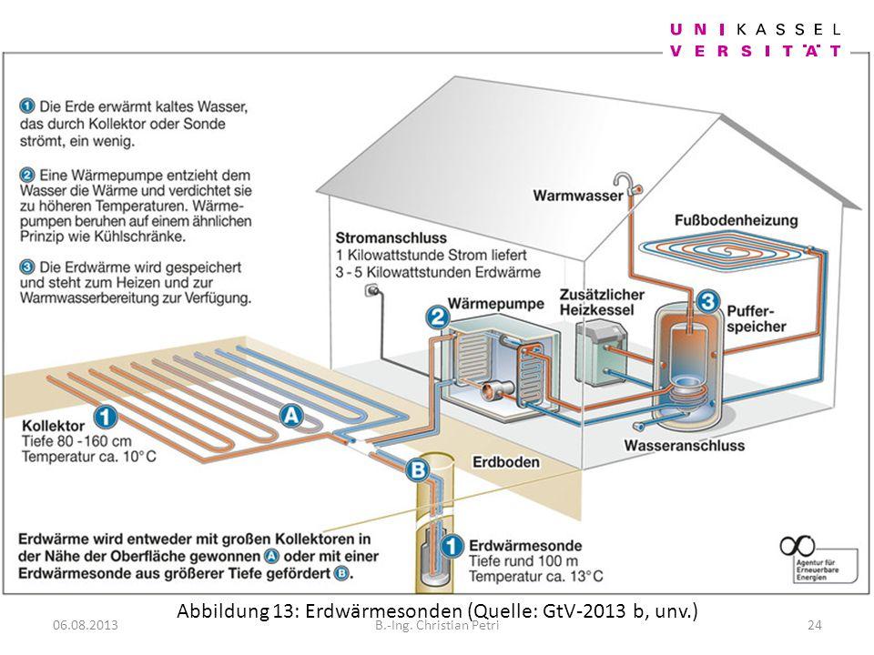 Abbildung 13: Erdwärmesonden (Quelle: GtV-2013 b, unv.)