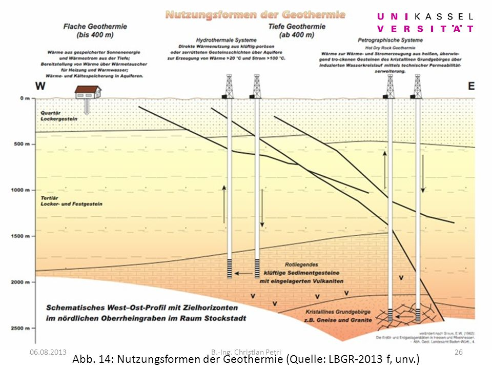 Abb. 14: Nutzungsformen der Geothermie (Quelle: LBGR-2013 f, unv.)