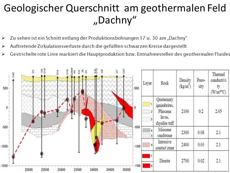 """Geologischer Querschnitt am geothermalen Feld """"Dachny"""