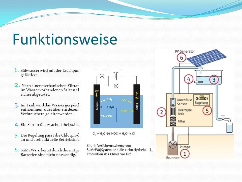 Funktionsweise Süßwasser wird mit der Tauchpumpe aus einer Tiefe von bis zu 70 m gefördert.